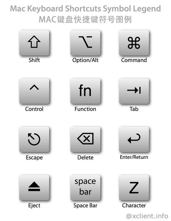 MAC 常用快捷键整理